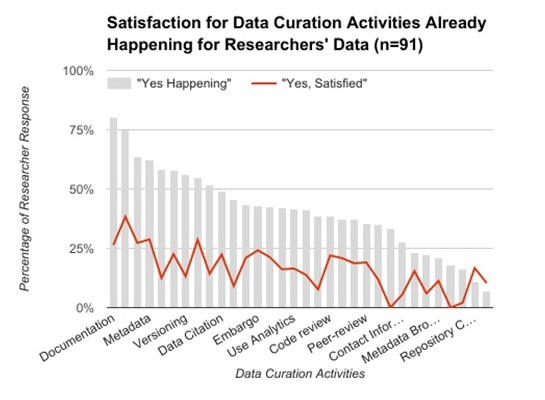 "Column Chart ""Satisfaction for Data Curation Activities Already Happening for Researcher's Data"""